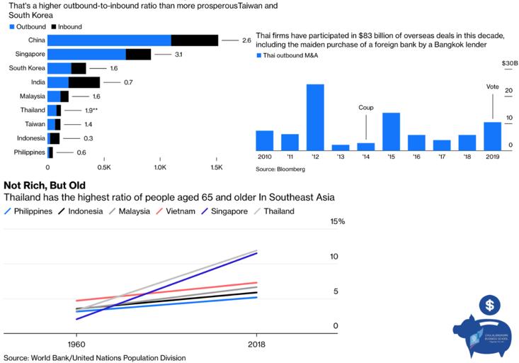 กลยุทธ์พอร์ตลงทุน Global Aggressive Hybrid ในปี 2020: ลดหุ้นไทย เพิ่มลงทุนหุ้นตลาดเกิดใหม่ (Emerging Market)