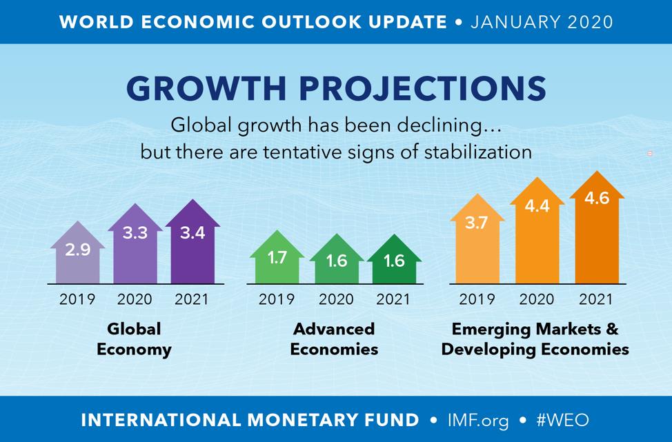 FINNOMENA PORT Strategy เดือนกุมภาพันธ์ 2020