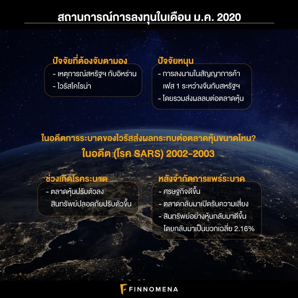 FINNOMENA PORT Strategy เดือนกุมภาพันธ์ 2020 : Fight The Coronavirus Outbreak