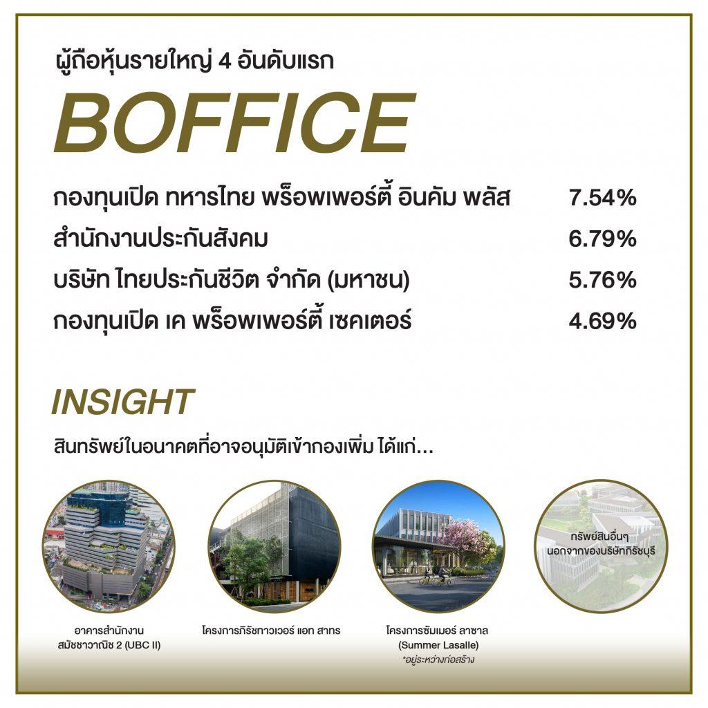 การลงทุนในยุคทองของมนุษย์เงินเดือนกับ BOFFICE กองทรัสต์อาคารสำนักงาน ผลตอบแทนที่โดดเด่น