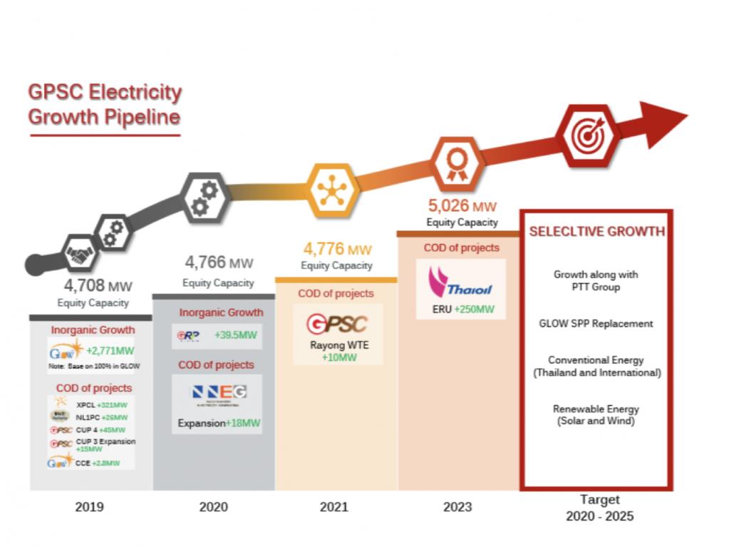"""เฟ้นหาหุ้นเด้งหลังวิกฤต 2020 … """"ทำไม GPSC ราคาลงแรง ?"""""""