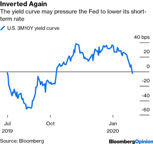 เมื่อ Invert Yield Curve กลับมาเยี่ยมอีกครั้งต้อนรับทศวรรษใหม่