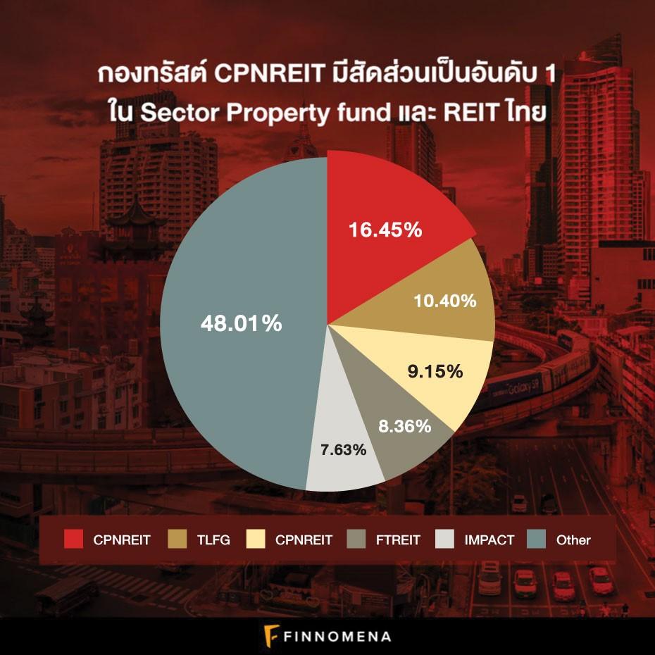 คุณก็เป็นเจ้าของศูนย์การค้าหมื่นล้านได้!! ในราคาหลักหมื่นด้วย CPNREIT กองทรัสต์เพื่อการลงทุนในอสังหาริมทรัพย์อันดับ 1 ในไทย