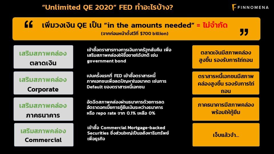 สรุป LIVE QE ไม่จำกัดคืออะไร? พร้อมพอร์ตการลงทุนแนะนำ
