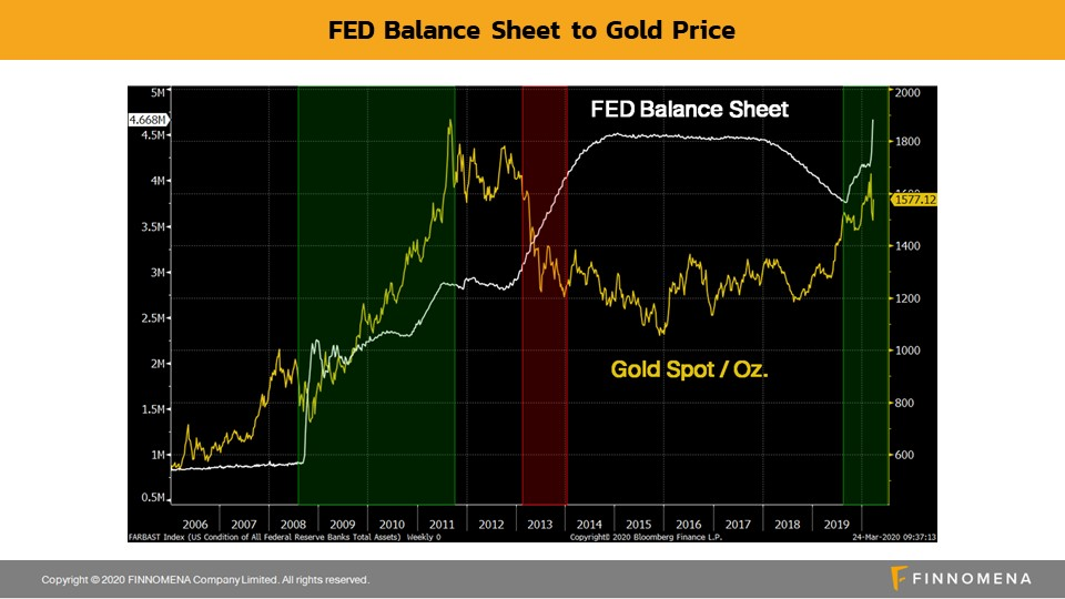 เติบโตยามวิกฤติไปกับ SCBGOLD กองทุนทองผลตอบแทนเยี่ยม ค่าธรรมเนียมถูก