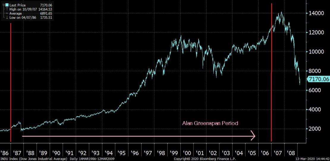 สารจากเซียนวัฎจักร ธนาคารกลางทำถูกไหม ในช่วงวิกฤติ
