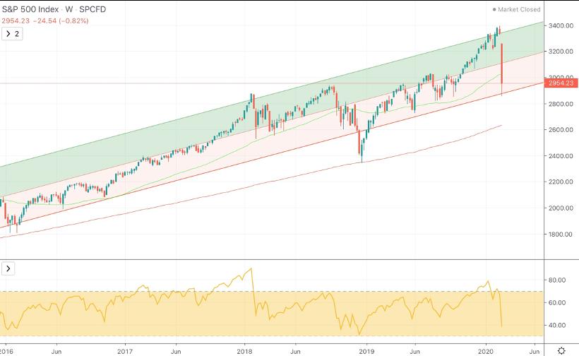 COVID-19 วิกฤตตลาด หรือโอกาสลงทุน?