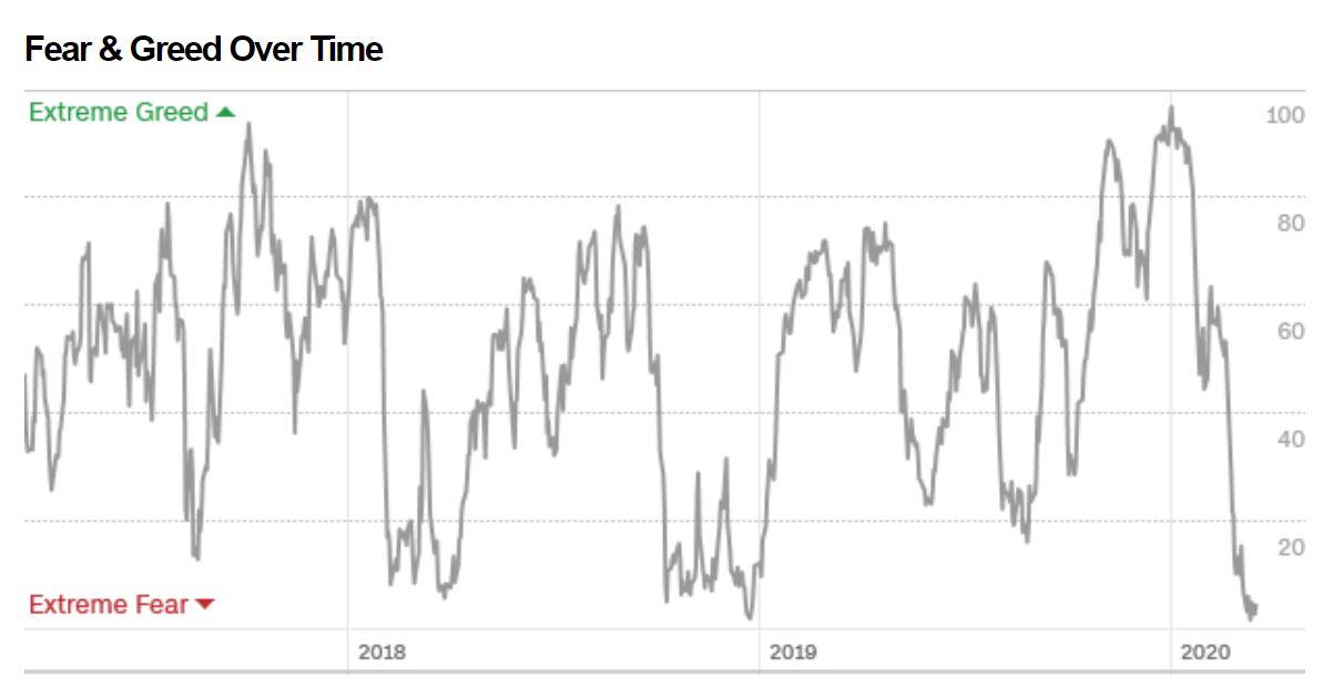 fear-greed-index-3
