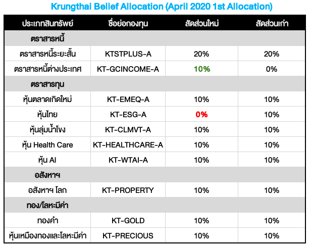 Krungthai Belief Allocation ปรับพอร์ตเดือนเมษายน 2020: ตลาดเครดิต โอกาสเปิดกว้างกลางวิกฤต