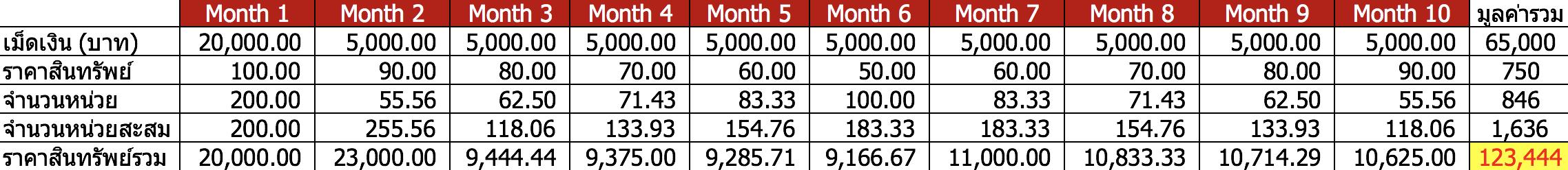 RUNNING for Growth: กลยุทธ์การลงทุนในภาวะตลาดขาลง (มีนาคม 2020)