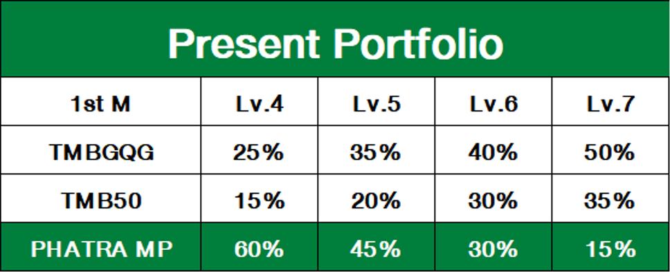 คำแนะนำพิเศษ : สำหรับลูกค้าที่ถือครอง 4 กองทุนที่ยกเลิกโครงการ กรณีลูกค้า Private Wealth Port, Goal Risk Level 2, 3 และ 1st Million ทุกระดับความเสี่ยง