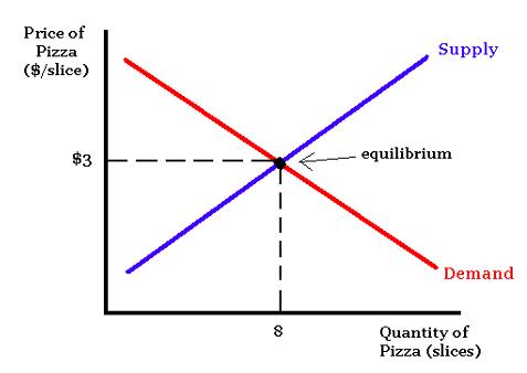 ระบบเศรษฐกิจ ทำงานอย่างไร? อธิบายแบบเข้าใจง่าย ๆ