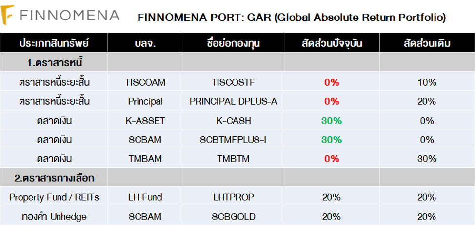 FINNOMENA PORT Strategy เดือนเมษายน 2020 : A crossover of fiscal and monetary policy