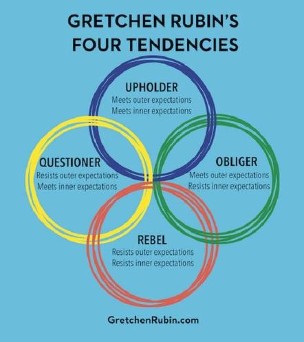 The Four Tendencies รู้เขารู้เรา ตั้งเป้าหมายอะไรก็รอด – Alpha Pro EP.5