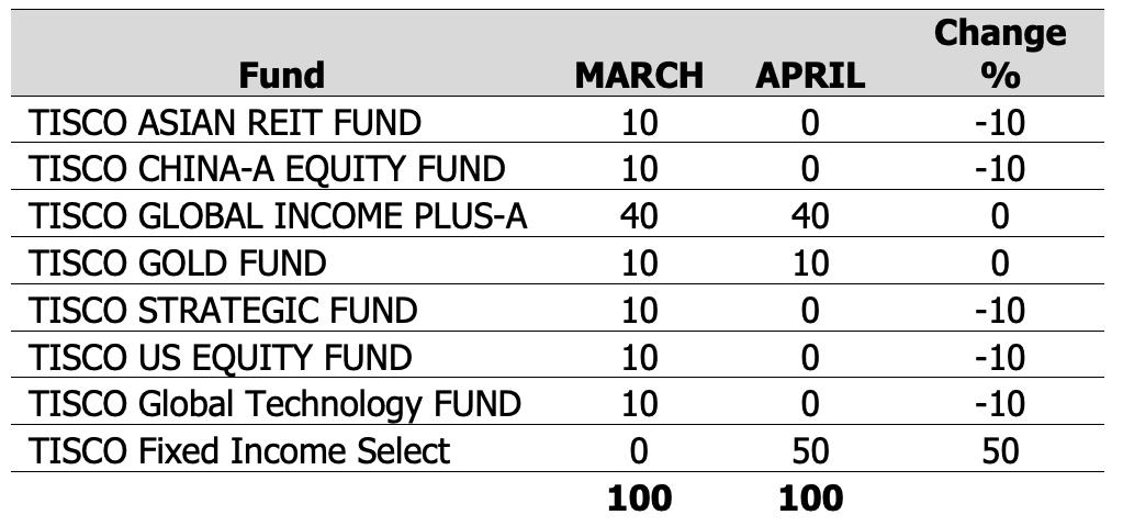 TISCO Omakase Extra Fund ปรับพอร์ตเดือน เม.ย. 2020:
