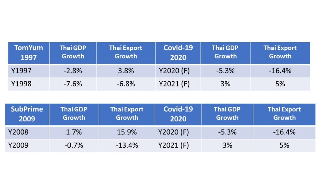 สรุป LIVE เจาะลึกอนาคตเศรษฐกิจไทย พร้อมมุมมองการลงทุน