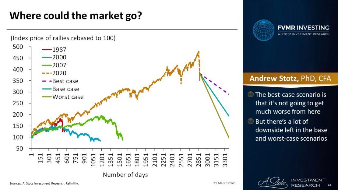 สรุป LIVE A. Stotz ตลาดหุ้นลงลึกได้แค่ไหน