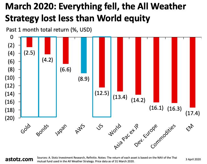 All Weather Strategy มีนาคม 2020: ยังคงให้น้ำหนักกับตราสารหนี้และทองคำ