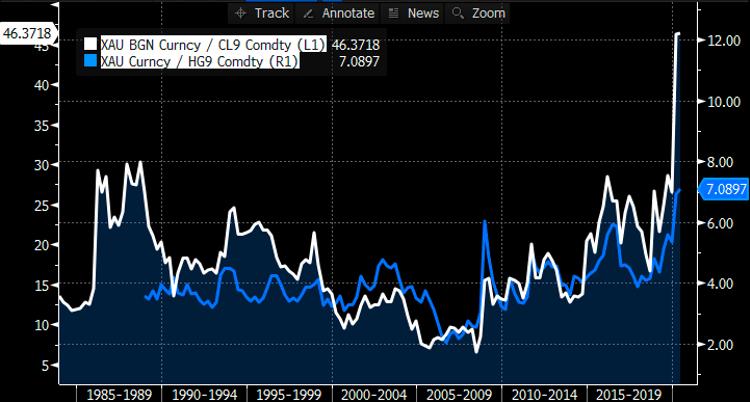 """ทำไม """"ทองคำ"""" ถึงไม่ใช่สิ่งที่ตลาดต้องการที่สุดในวิกฤติครั้งนี้"""