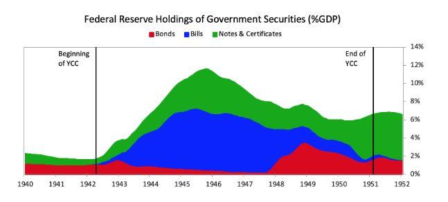 มองให้ขาด! ธนาคารกลางปั๊มเงินซื้อพันธบัตรไปทำไมกัน