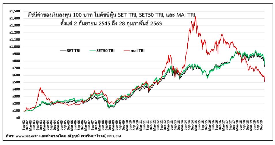 อวสาน Momentum Investing ในหุ้นไทย ?