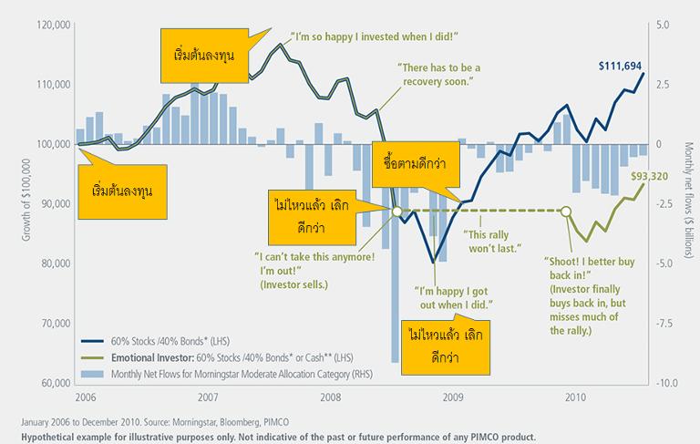 ปรับพอร์ต Global Aggressive Hybrid สำหรับ Q2-2020 รับ Global Recession