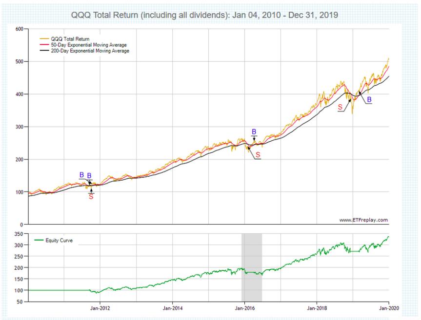 กลยุทธ์การลงทุนด้วย ETF ตอนที่ 1: Trade Like Stock