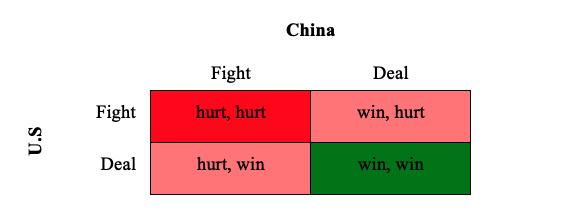 Game of Cold War…หรือการตอบโต้กันครั้งนี้จะเป็นเกมของสหรัฐฯ - จีน