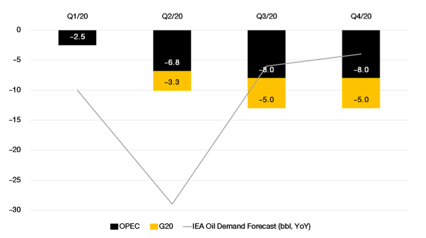 FINNOMENA PORT Strategy เดือนพฤษภาคม 2020 : Bull Trap or Bull Run?