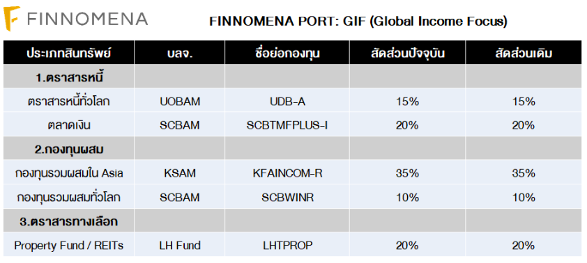 FINNOMENA PORT Strategy เดือนพฤษภาคม 2020 : Bull Trap or Bull Run?