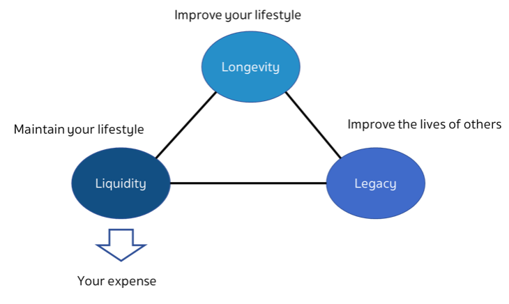 3 เคล็ดลับสำหรับการวางแผนการเงินในวัยเกษียณ ในช่วงเวลาที่ผันผวน