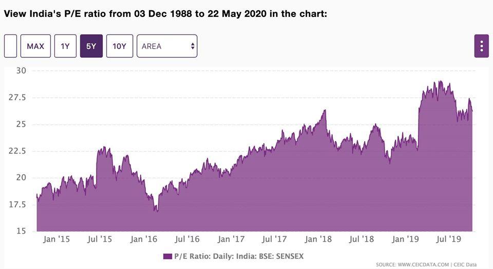 อนาคตตลาดหุ้นโลก: Volatility is the new normal