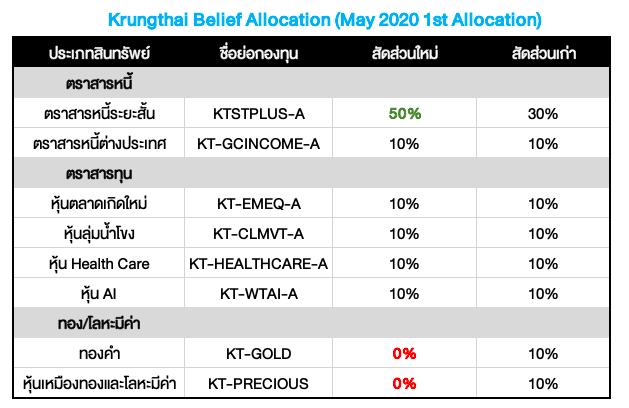 Krungthai Belief Allocation ปรับพอร์ตเดือน พ.ค. 2020: ขายทองและหุ้นเหมืองทอง