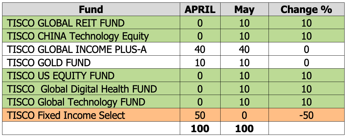 TISCO Omakase Extra Fund ปรับพอร์ตเดือน พ.ค. 2020: