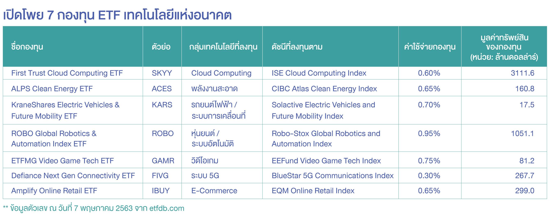 เปิดโพย 7 กองทุน ETF เทคโนโลยีแห่งอนาคต