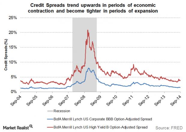 ทำความรู้จัก Credit Spread: แคบหรือกว้าง ต่างกันอย่างไร?