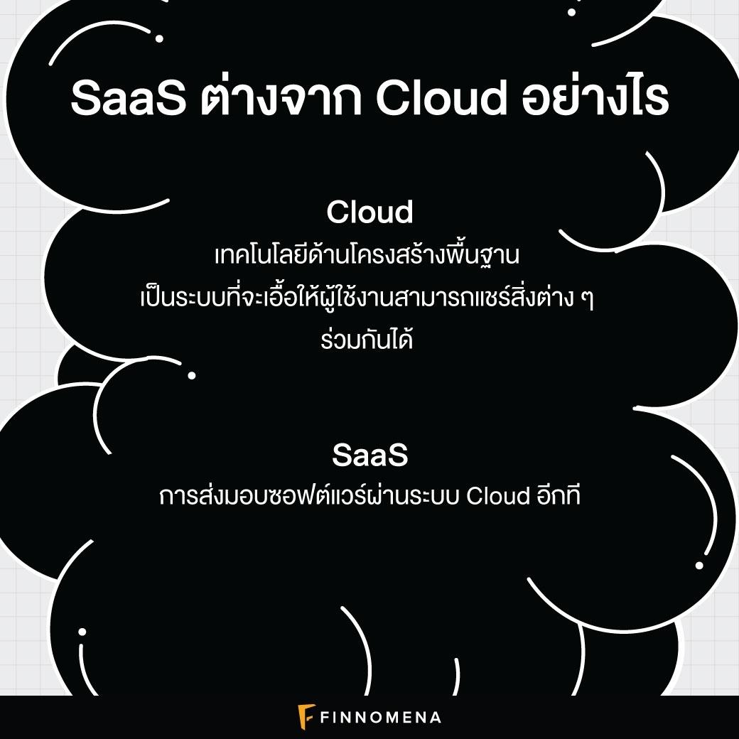 ทำความรู้จัก SaaS: เทรนด์ธุรกิจที่กำลังมาแรง