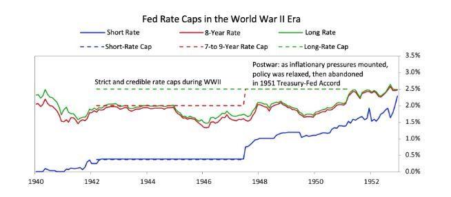 ว่ากันด้วยเวลาที่คู่ควรของ Yield Curve Control