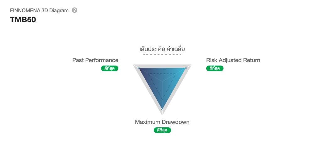 รีวิว TMB 50 กองทุนหุ้นไทยจัดเต็ม ค่าธรรมเนียมไม่ถึงหลักหน่วย