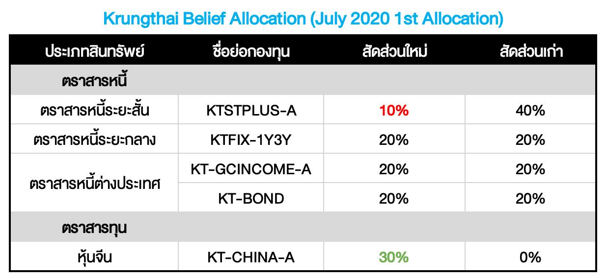 Krungthai Belief Allocation ปรับพอร์ตเดือน ก.ค.: CHINA: A Bright Spot