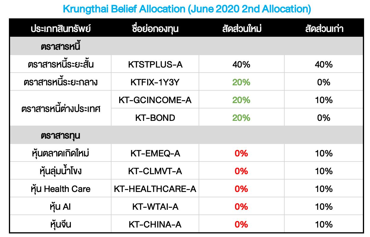 Krungthai Belief Allocation ปรับพอร์ตเดือน มิ.ย. 2020: หลบพายุ