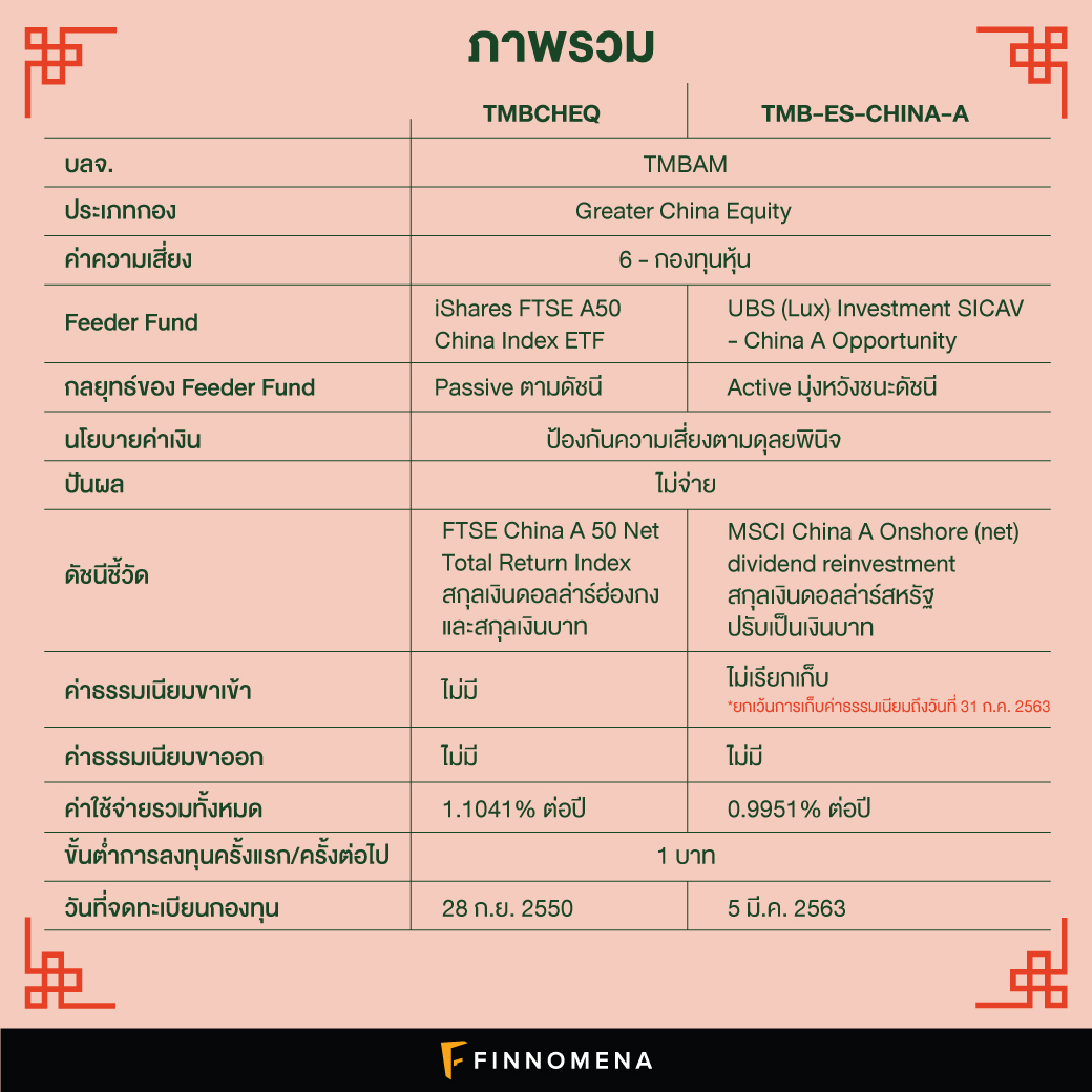 โพยเปรียบเทียบกองทุนจีน TMBCHEQ V.S. TMB-ES-CHINA-A แบบดูง่าย ๆ