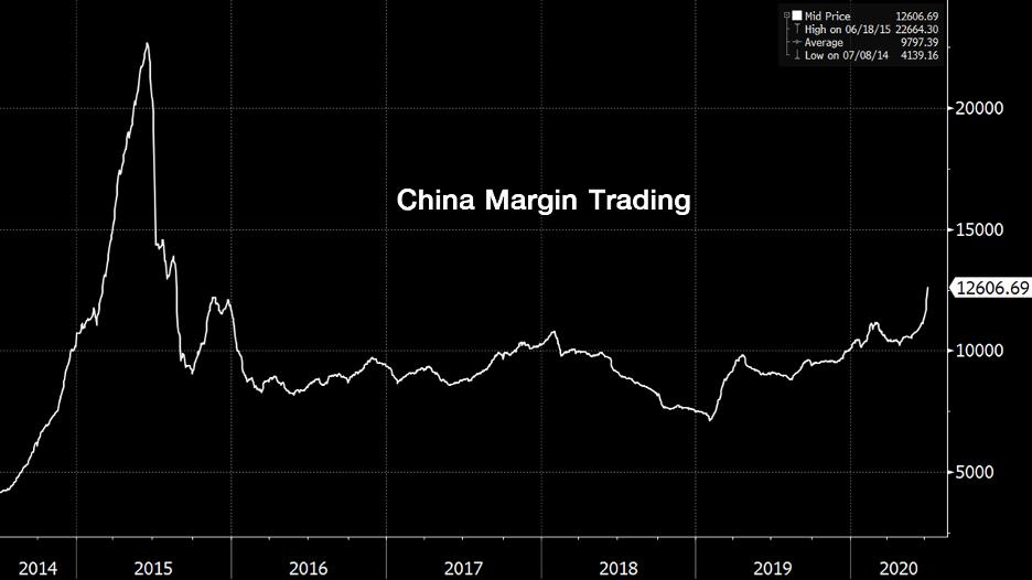 FINNOMENA Tactical Call : ตลาดหุ้นจีนถูกจุดพลุ จังหวะ Follow Buy ระยะสั้นเกิดขึ้น