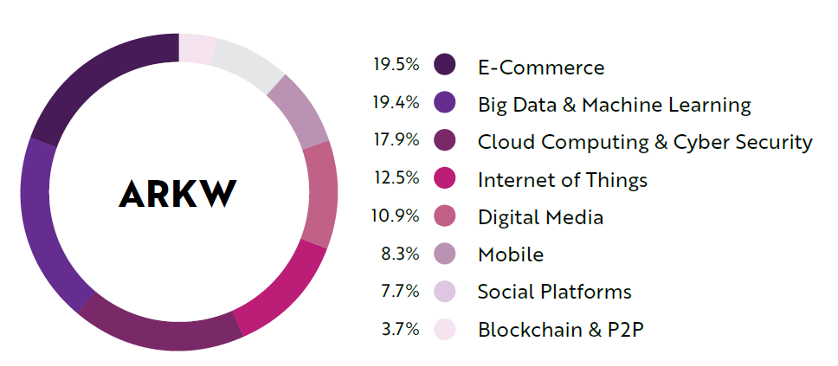 ETF ผู้ชนะกลุ่ม Technology สำหรับปี 2020