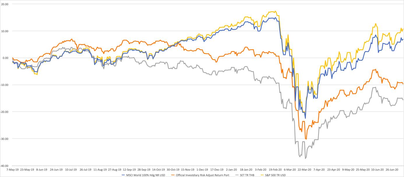 สรุปครึ่งปี 2563 พอร์ต Equity-Prop Balanced Growth VS SET
