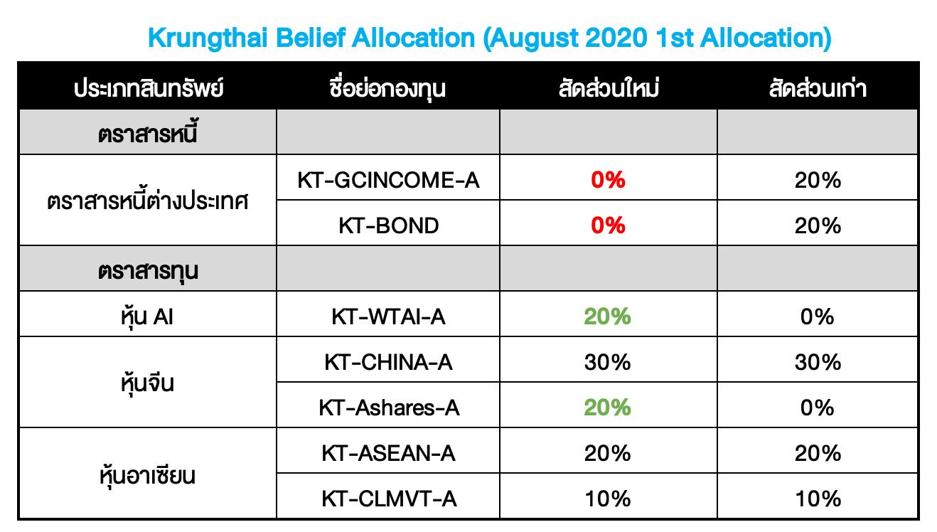 Krungthai Belief Allocation ปรับพอร์ตเดือน ส.ค. 2020 : ของมันต้องขึ้น