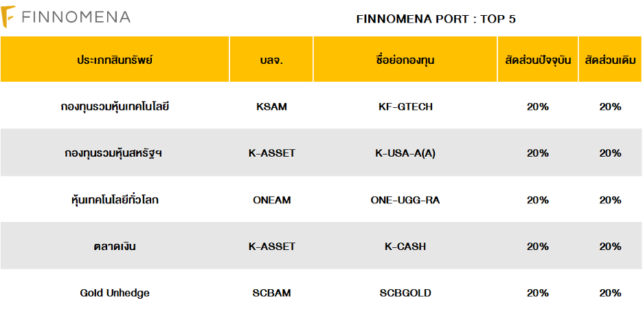 FINNOMENA PORT Strategy เดือนสิงหาคม 2020 : It's The Golden Time