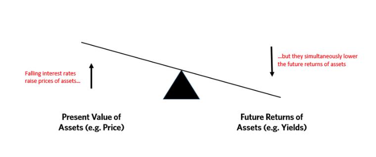 """สิ่งที่ตลาดหุ้นต้องชดใช้ """"การยืมอนาคตมาซื้อราคา"""""""