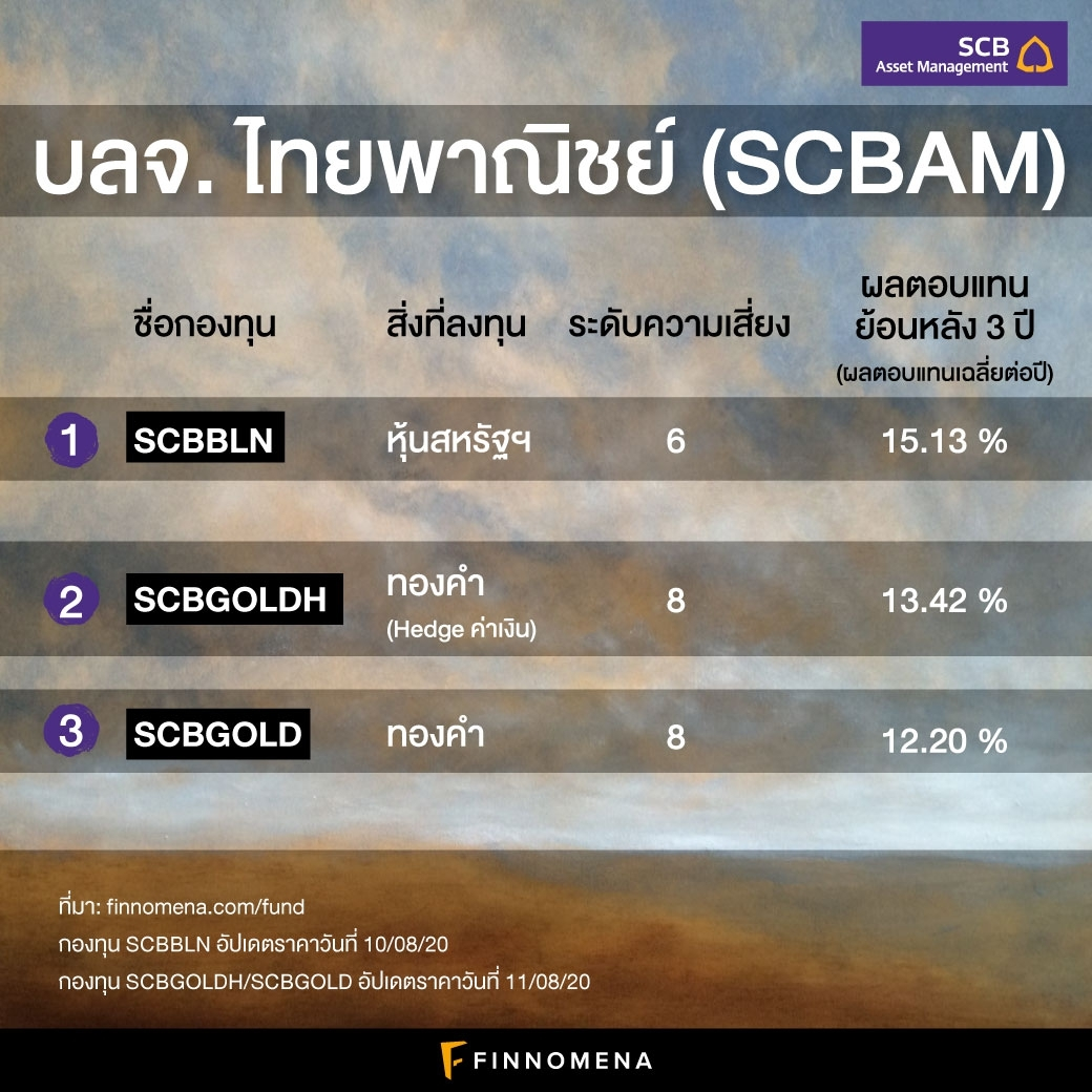 scb-scbam-mutual-fund