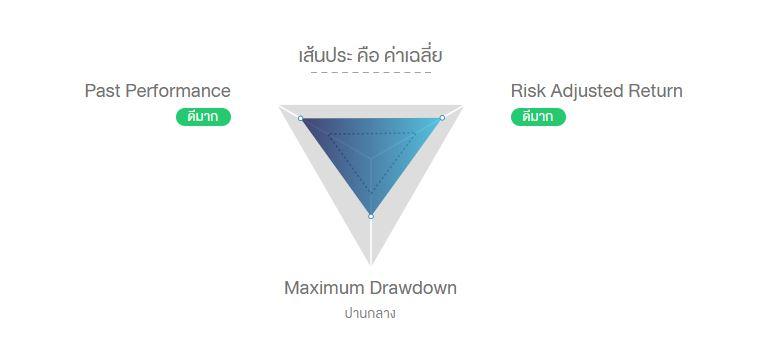 finnomena 3d diagram performance กองทุน